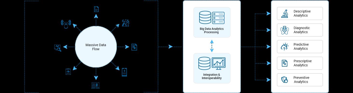 https://mljhky9ue8ba.i.optimole.com/1AK7tr0.nW22~b548/w:auto/h:auto/q:90/https://www.osplabs.com/wp-content/uploads/2018/06/Big-Data-Analytics-1.png