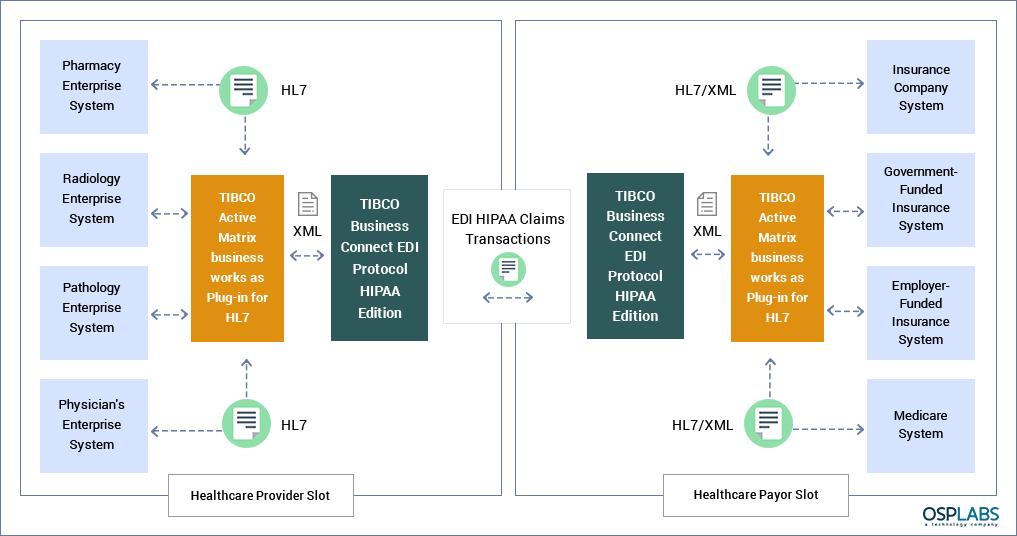 HL7 Integration | HL7 Interface | Healthcare IT | OSP Labs
