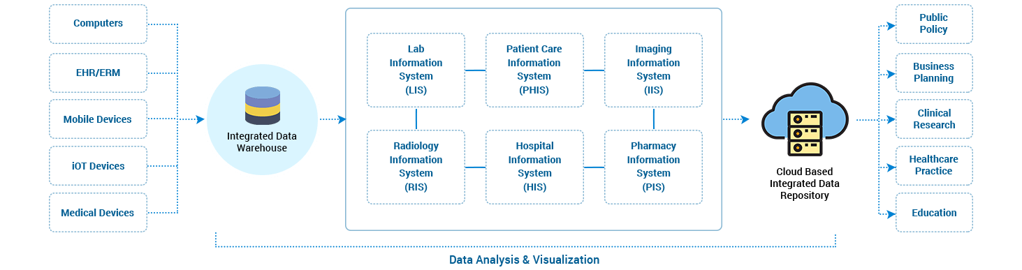 https://mljhky9ue8ba.i.optimole.com/1AK7tr0-SD00N0AU/w:auto/h:auto/q:auto/https://www.osplabs.com/wp-content/uploads/2018/07/Data-Analytic-and-Visualization.png