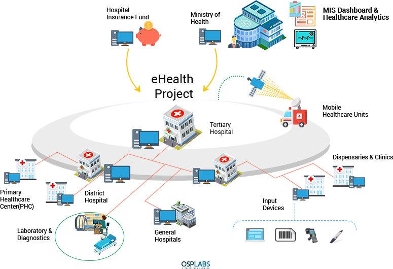 Developing A Robust Healthcare Provider Network Management System