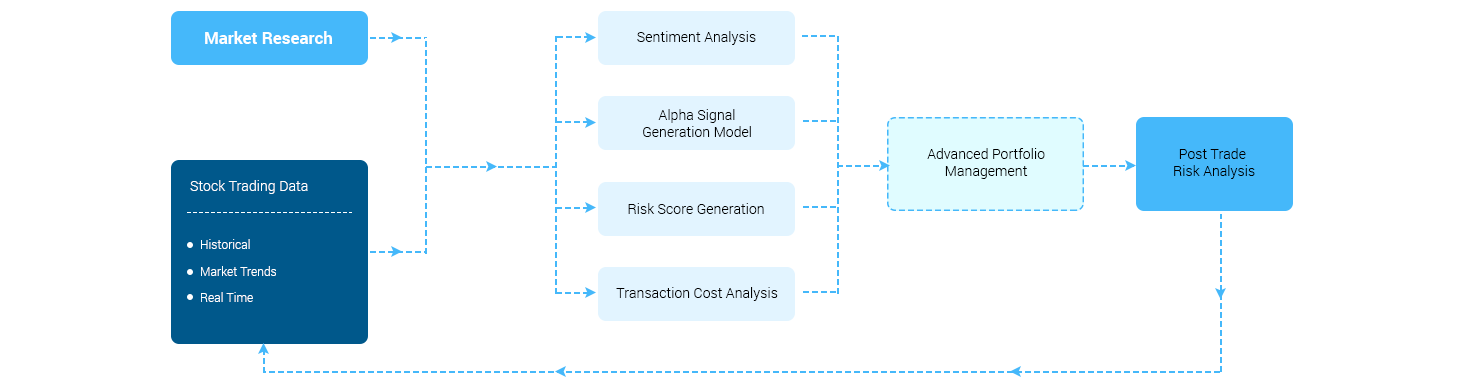 https://mljhky9ue8ba.i.optimole.com/w:1463/h:387/q:auto/https://www.osplabs.com/wp-content/uploads/2018/10/AI-based-Trading-Risk-Management-1-1.png