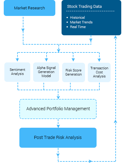 https://mljhky9ue8ba.i.optimole.com/1AK7tr0-DLEXFjaR/w:400/h:522/q:auto/https://www.osplabs.com/wp-content/uploads/2018/10/Mobile_AI-based-Trading-Risk-Managemen.png