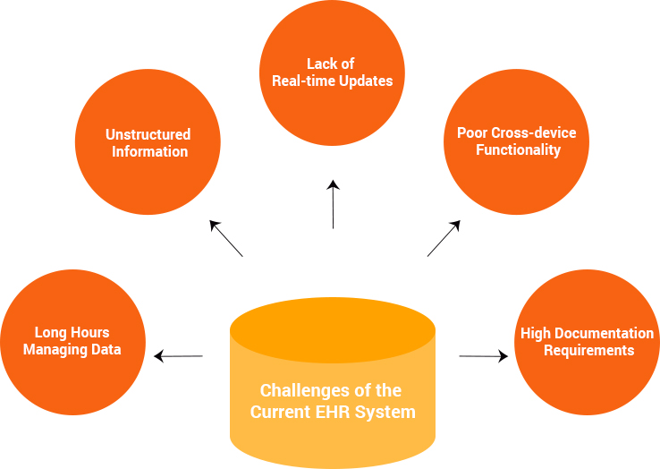 Challenges of the current EHR system