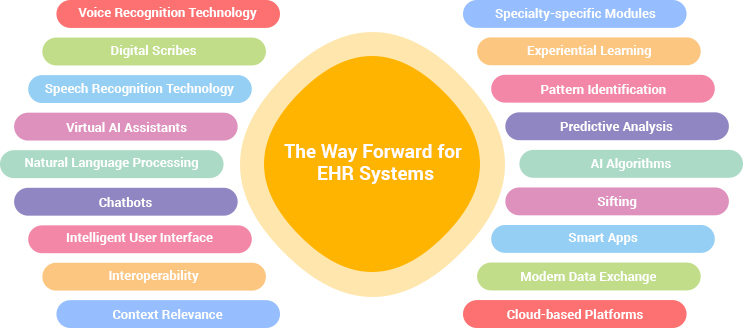 The way forward for EHR systems