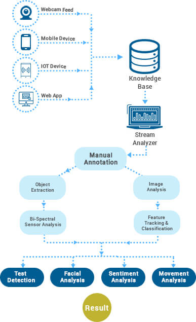 https://mljhky9ue8ba.i.optimole.com/w:387/h:635/q:auto/https://www.osplabs.com/wp-content/uploads/2019/01/Video_Analytics_Process_of_Mobile.jpg
