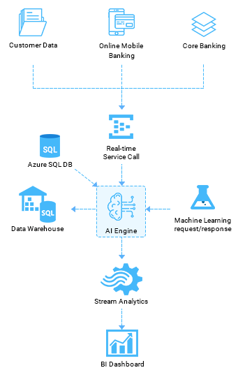https://mleq6t9pfws1.i.optimole.com/w:auto/h:auto/q:auto/https://www.osplabs.com/wp-content/uploads/2019/02/AI_Banking_Process_Image_mobile.png