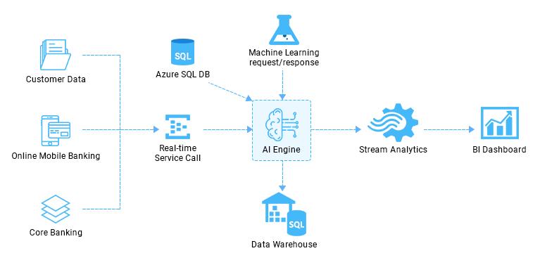 https://mleq6t9pfws1.i.optimole.com/w:auto/h:auto/q:auto/https://www.osplabs.com/wp-content/uploads/2019/02/AI_Banking_Process_Image_web-1.png