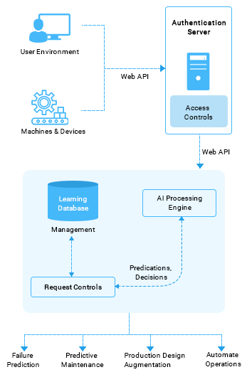 https://mljhky9ue8ba.i.optimole.com/1AK7tr0.nW22~b548/w:347/h:530/q:90/https://www.osplabs.com/wp-content/uploads/2019/02/AI_Manufacturing_Mobile_Process_Image.png