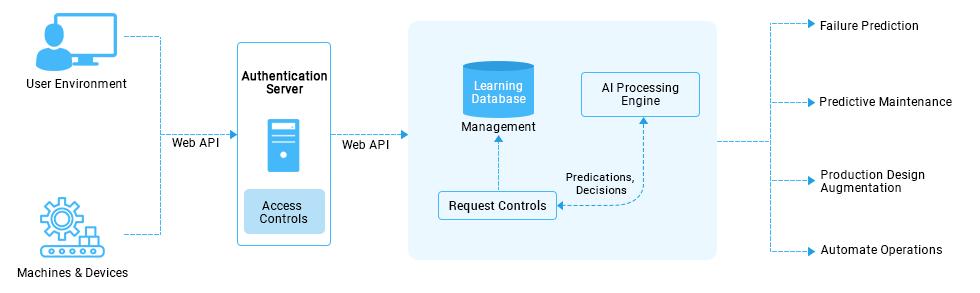 https://mljhky9ue8ba.i.optimole.com/1AK7tr0.nW22~b548/w:980/h:293/q:90/https://www.osplabs.com/wp-content/uploads/2019/02/AI_Manufacturing_Web_Process_Image.png