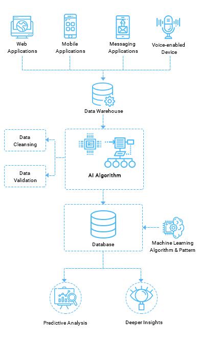 https://mljhky9ue8ba.i.optimole.com/1AK7tr0-K19KeI3K/w:auto/h:auto/q:auto/https://www.osplabs.com/wp-content/uploads/2019/02/AI_Solution_Mobile_Process_Image.png