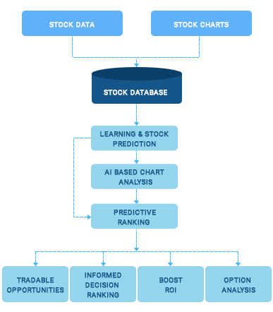 https://mljhky9ue8ba.i.optimole.com/w:auto/h:auto/q:auto/https://www.osplabs.com/wp-content/uploads/2019/02/AI_Stock_Charting_process_image_mobile.png