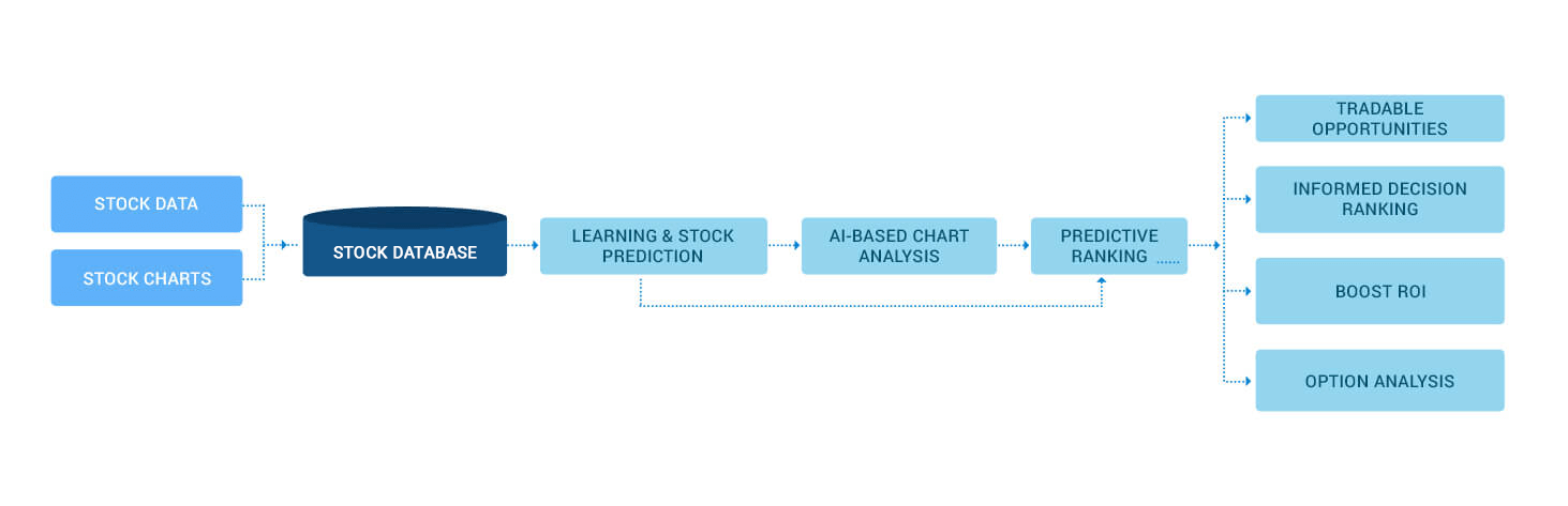 https://mljhky9ue8ba.i.optimole.com/1AK7tr0.nW22~b548/w:1463/h:473/q:90/https://www.osplabs.com/wp-content/uploads/2019/02/AI_Stock_Charting_process_image_web.png