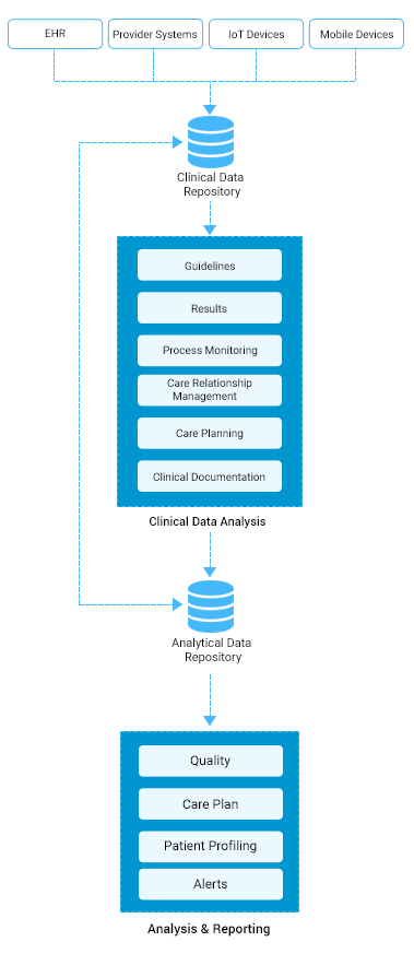 https://mljhky9ue8ba.i.optimole.com/1AK7tr0.nW22~b548/w:379/h:894/q:90/https://www.osplabs.com/wp-content/uploads/2019/02/Clinical_Data_Analytics_Mobile_Process_Image1.png