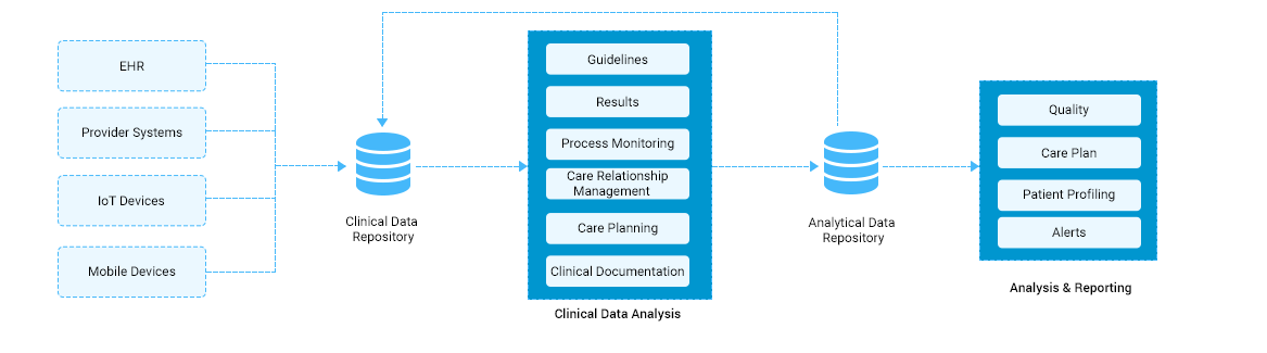 https://mljhky9ue8ba.i.optimole.com/1AK7tr0.nW22~b548/w:1167/h:325/q:90/https://www.osplabs.com/wp-content/uploads/2019/02/Clinical_Data_Analytics_web_Process_Image1.png