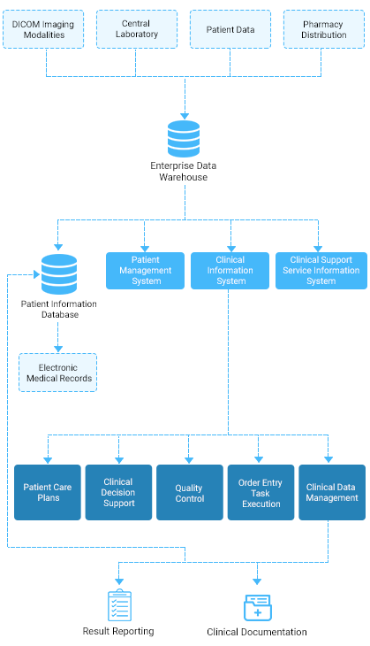 https://www.osplabs.com/wp-content/uploads/2019/02/Hospital_Information_System_Mobile_Process_Image.png