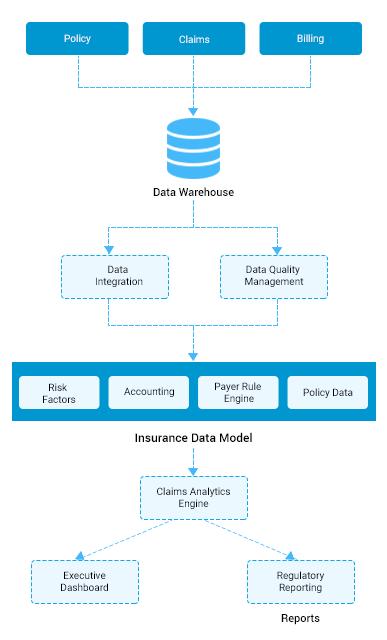 https://mljhky9ue8ba.i.optimole.com/1AK7tr0-QJRIjn6v/w:387/h:640/q:auto/https://www.osplabs.com/wp-content/uploads/2019/02/Insurance_Claims_Analytics_Mobile_Process_Image.png