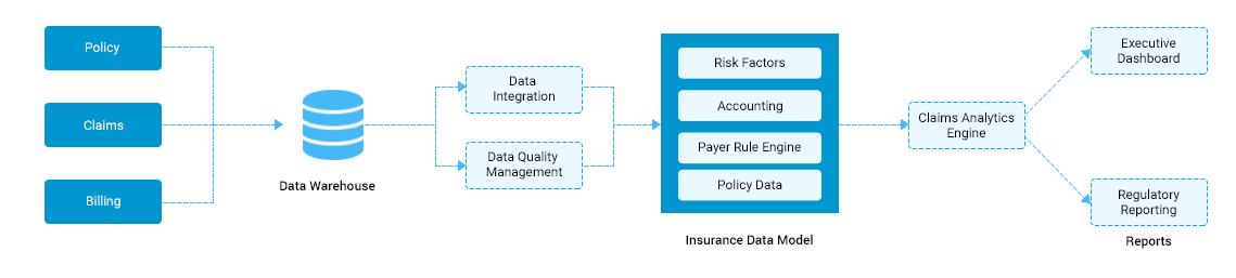 https://mljhky9ue8ba.i.optimole.com/1AK7tr0-jc6e7Y2A/w:1139/h:257/q:auto/https://www.osplabs.com/wp-content/uploads/2019/02/Insurance_Claims_Analytics_Web_Process_Image.png
