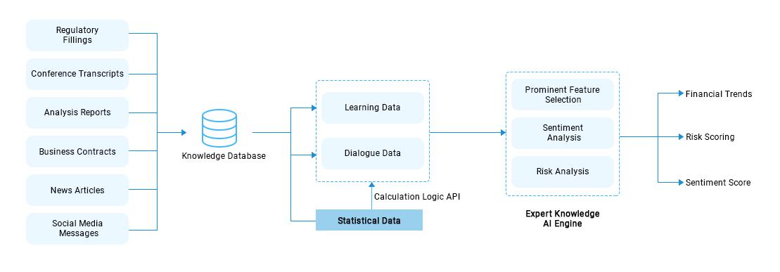https://mleq6t9pfws1.i.optimole.com/w:auto/h:auto/q:auto/https://www.osplabs.com/wp-content/uploads/2019/02/Process_Image_Web_AI_in_Finance.png