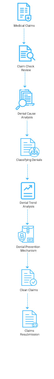https://www.osplabs.com/wp-content/uploads/2019/04/Denial_Management_Mobile_Process_Image.jpg