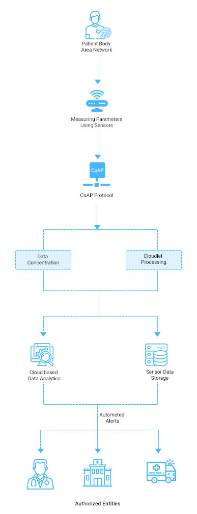 https://mljhky9ue8ba.i.optimole.com/1AK7tr0-Sk3zRa4F/w:387/h:1007/q:auto/https://www.osplabs.com/wp-content/uploads/2019/04/Remote_Patient_Monitoring_Mobile_Process_Image.jpg