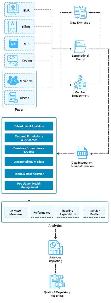 https://mljhky9ue8ba.i.optimole.com/w:387/h:1054/q:auto/https://www.osplabs.com/wp-content/uploads/2019/05/Population_Health_Management_Process_Image_mobile.jpg