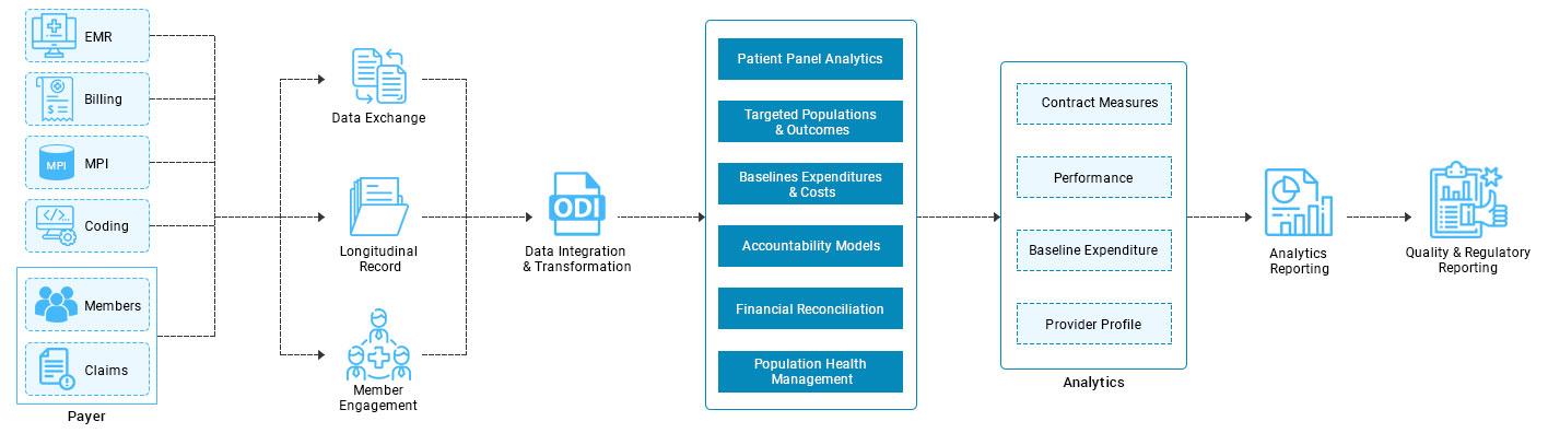 https://mljhky9ue8ba.i.optimole.com/w:auto/h:auto/q:auto/https://www.osplabs.com/wp-content/uploads/2019/05/Population_Health_Management_Process_Image_web.jpg