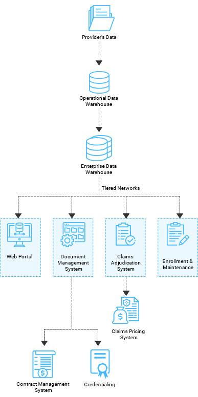 https://mleq6t9pfws1.i.optimole.com/w:387/h:776/q:auto/https://www.osplabs.com/wp-content/uploads/2019/05/Provider_Network_Management_Process_Image_mobile.jpg