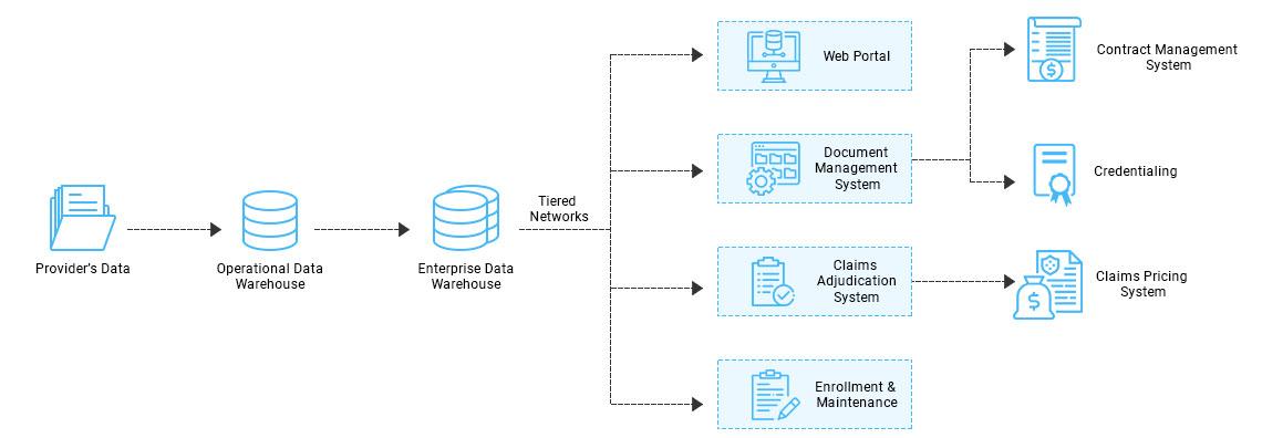 https://mleq6t9pfws1.i.optimole.com/w:1140/h:396/q:auto/https://www.osplabs.com/wp-content/uploads/2019/05/Provider_Network_Management_Process_Image_web.jpg