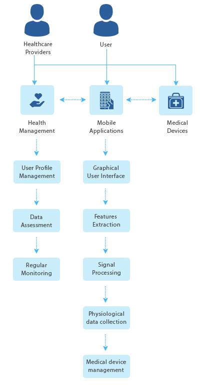 https://mljhky9ue8ba.i.optimole.com/w:400/h:768/q:auto/https://www.osplabs.com/wp-content/uploads/2019/05/mobile-custom-health-software-development.jpg