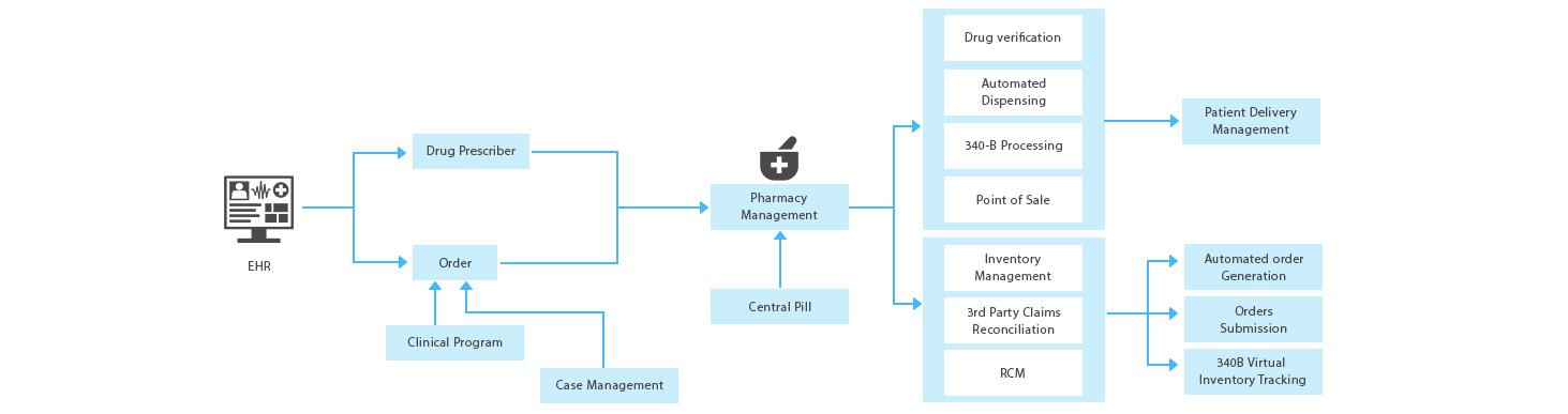 https://mljhky9ue8ba.i.optimole.com/1AK7tr0.nW22~b548/w:1463/h:387/q:90/https://www.osplabs.com/wp-content/uploads/2019/05/pharmacy-managemtn.jpg