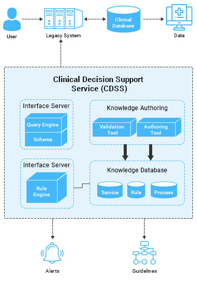 https://mljhky9ue8ba.i.optimole.com/1AK7tr0-HiNJ2jJH/w:387/h:563/q:auto/https://www.osplabs.com/wp-content/uploads/2019/06/Clinical_Decision_Support_Process_Image_Mobile.jpg