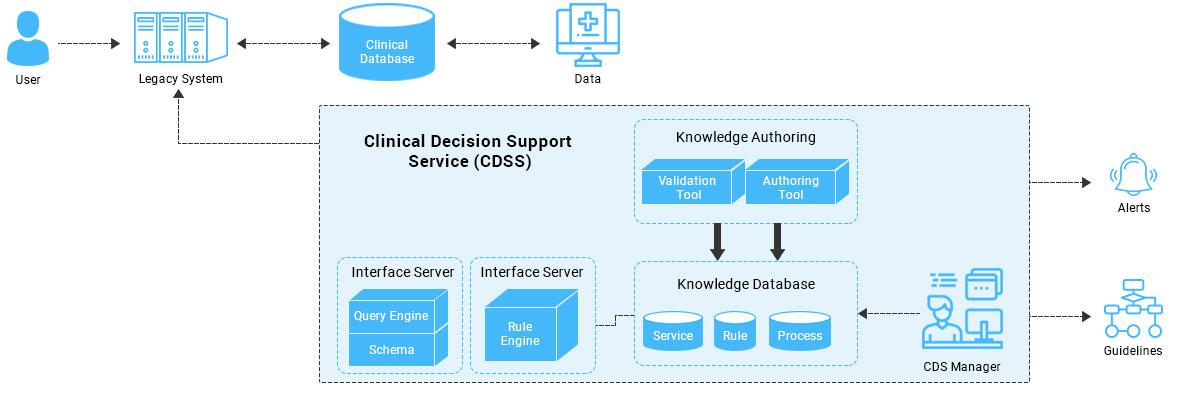 https://mleq6t9pfws1.i.optimole.com/w:auto/h:auto/q:auto/https://www.osplabs.com/wp-content/uploads/2019/06/Clinical_Decision_Support_Process_Image_Web.jpg