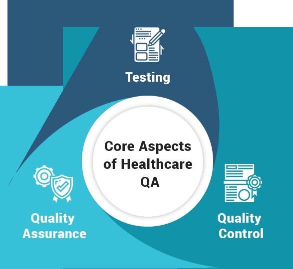 Core Aspects Healthcare QA