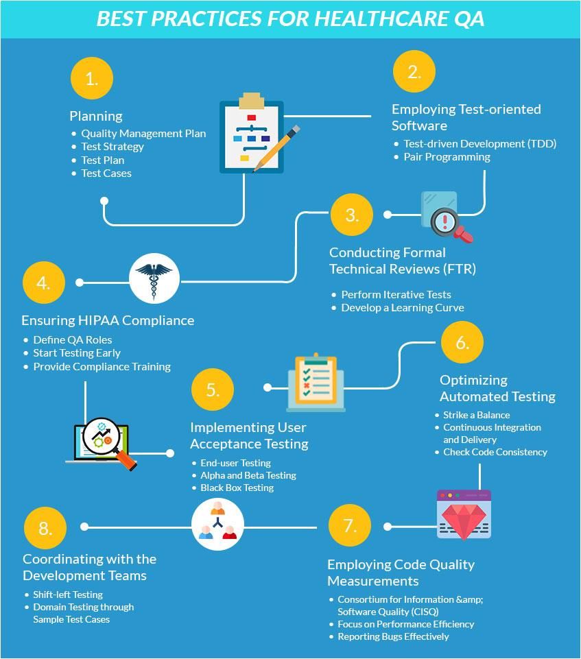 Best Practices for Healthcare QA