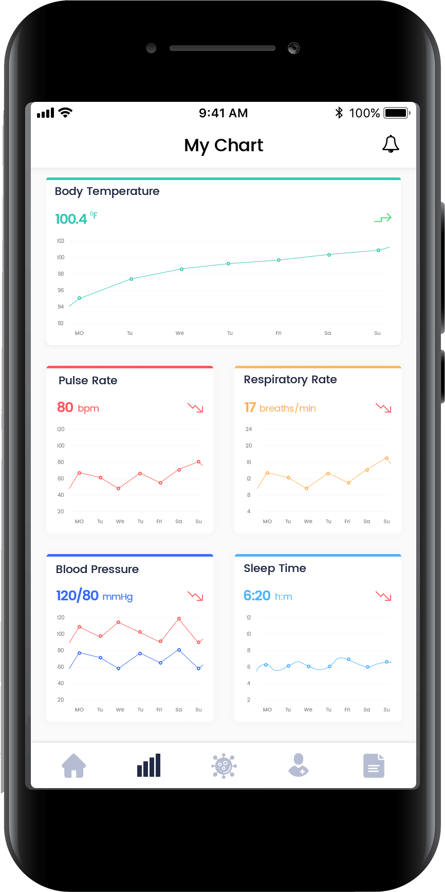 Telehealth with remote patient monitoring dashboard