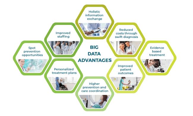 Big Data Advantages for patient management