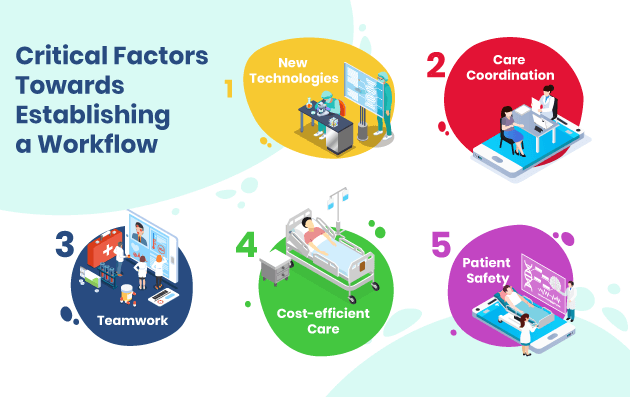 Critical Factors Towards Establishing a Workflow