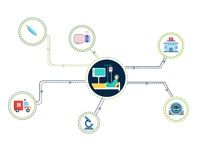 Healthcare Interoperability solutions