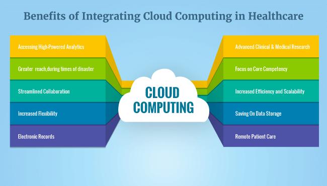 Benifits of cloud computing in healthcare
