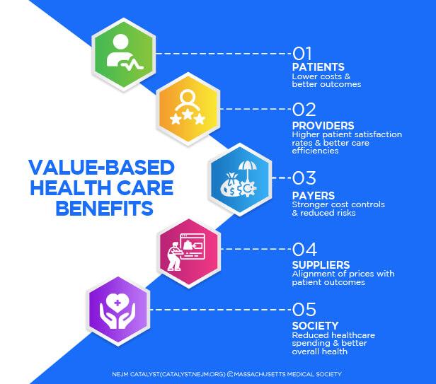 Value Based Healthcare Benifits