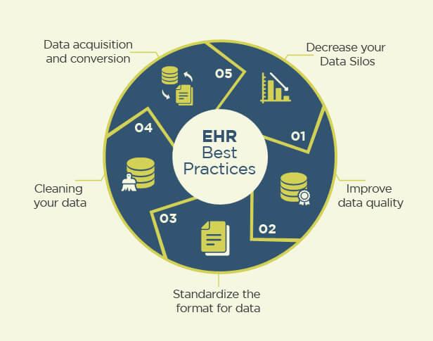 EHR Integration Problems