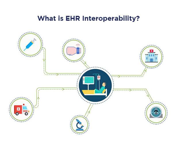 EHR Interoperability
