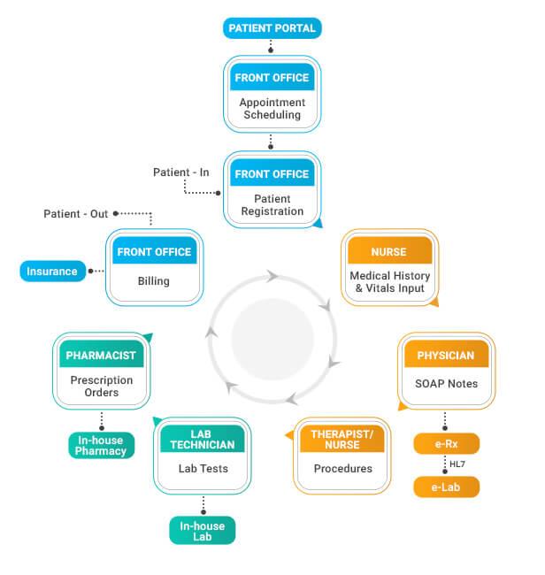 EHR in Medical Billing