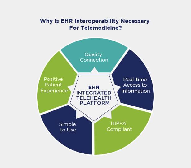 EHR Interoperability for Telemedicine