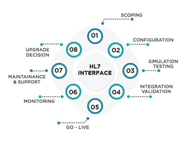 Integration of Health Level 7 (HL7) Interface