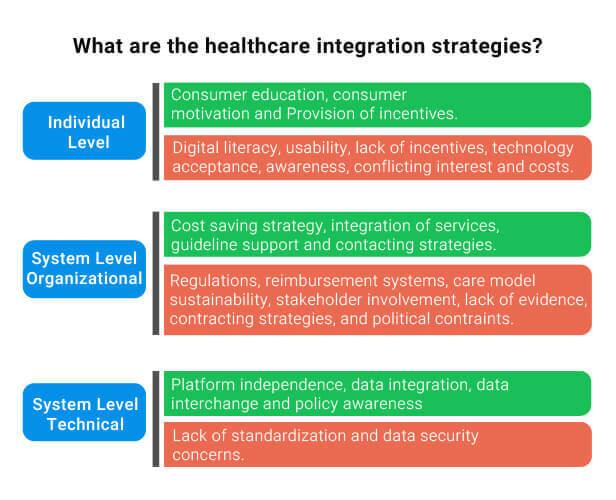 Healthcare Integration Strategies