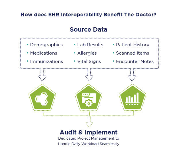 EHR Interoperability Benefits