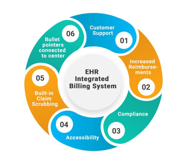 Integration of EHR in Medical Billing