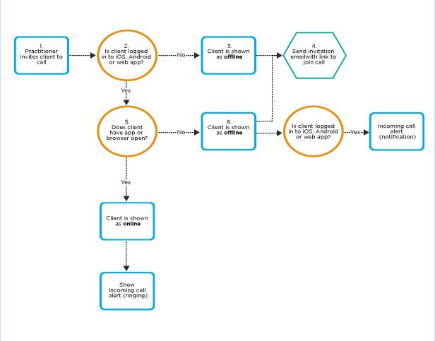 Plan Ahead Your Telehealth Workflow