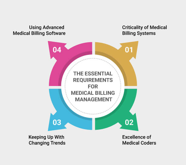 The Essential Requirements for Medical Billing Management